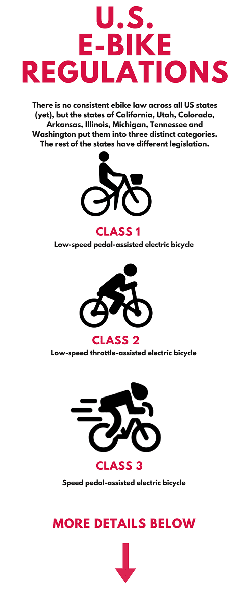 Illustration Of E Bike Classes