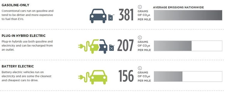 Illustration of Different Fuel Cars Carbon Footprint